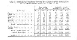 Vers 1935, le nombre de stérilisations forcées dans l'État de Californie atteignait les sept à huit mille depuis la promulgation de la loi en 1909. Le tableau ci-dessus montre que le rythme a sensiblement augmenté durant la seconde moitié des années trente. Le chiffre officiel donne en effet 14 955 stérilisations pratiquées entre le 26 avril 1909 et le 30 juin 1941 (7 686 hommes et 7 269 femmes)